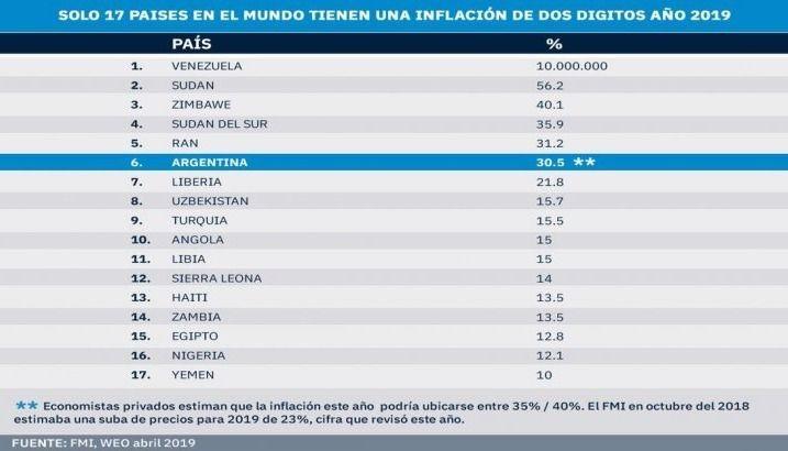 Un dato que golpea duro: Argentina es el sexto país con más inflación del mundo
